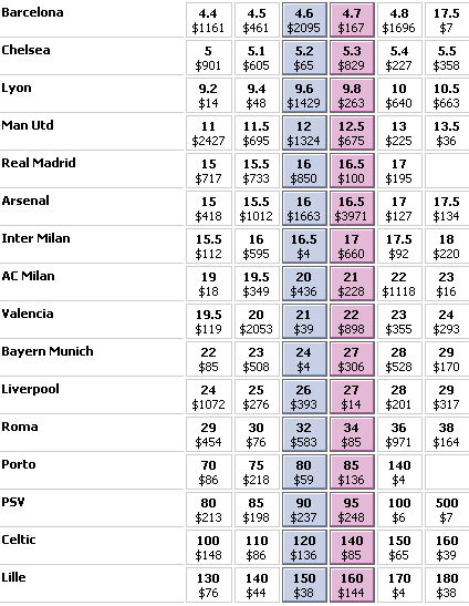 Champions League Odds At Betfair